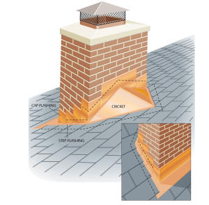 Chester NJ-Waterproofing and Flashing a Mansonry Chimney